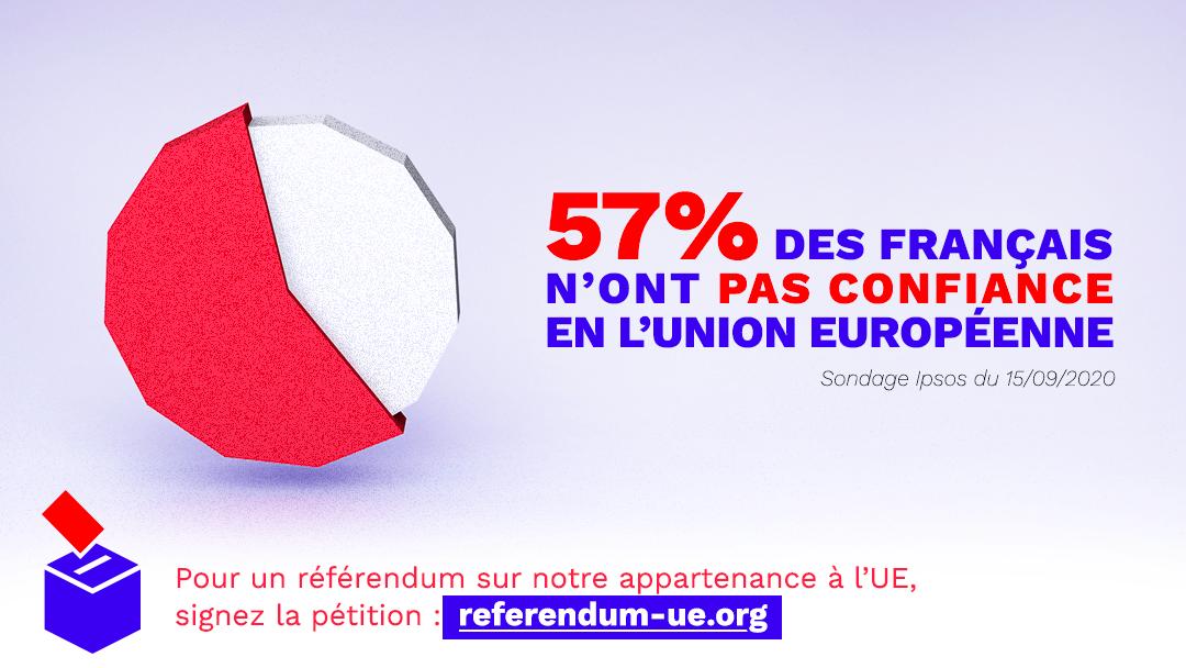 57% des français n'ont pas confiance en l'UE
