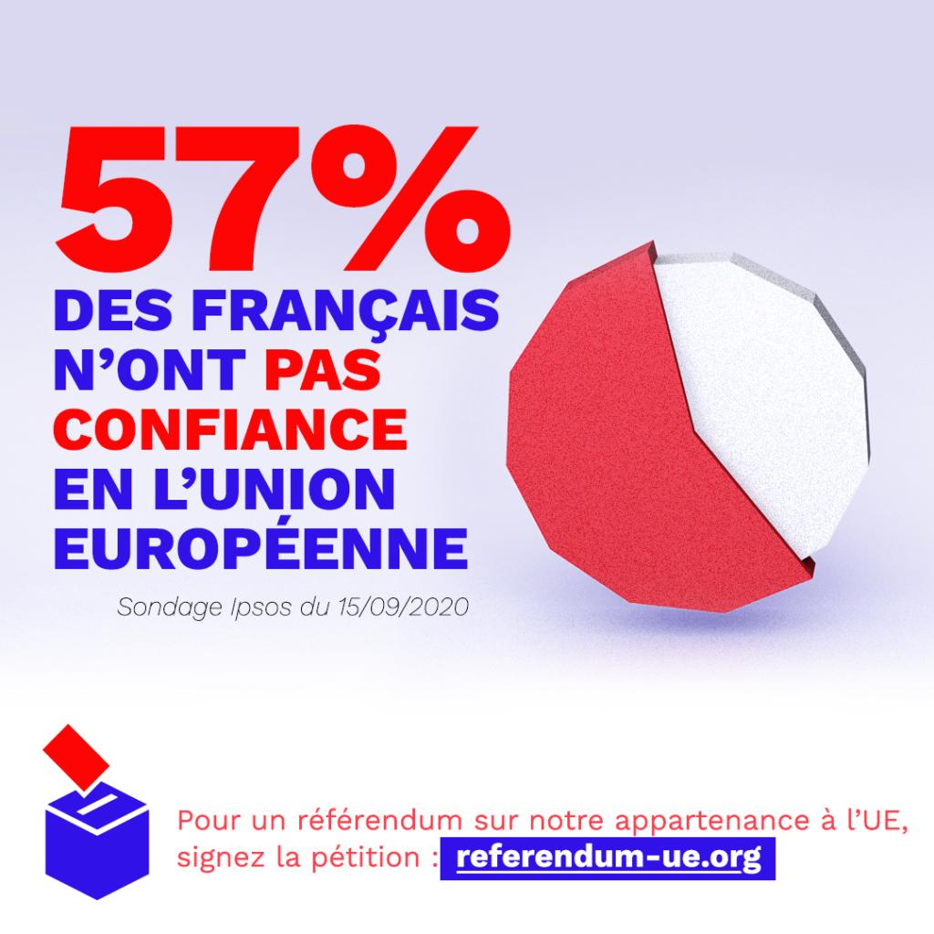 57% des français n'ont pas confiance en l'UE - insta